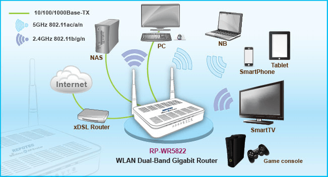 APLICATII ROUTER WIRELESS EXTERIOR